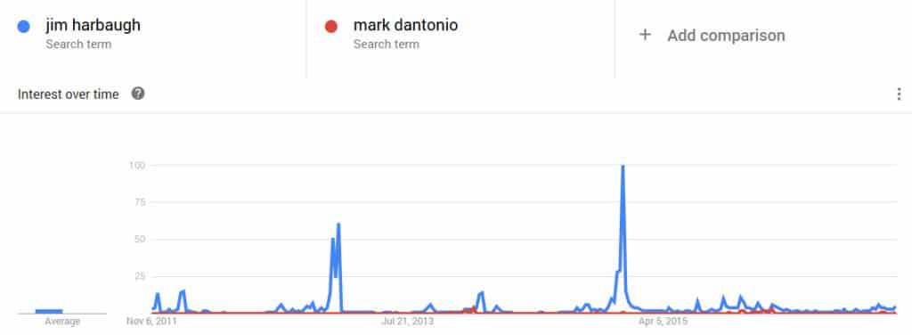 harbaugh dantonio google trends