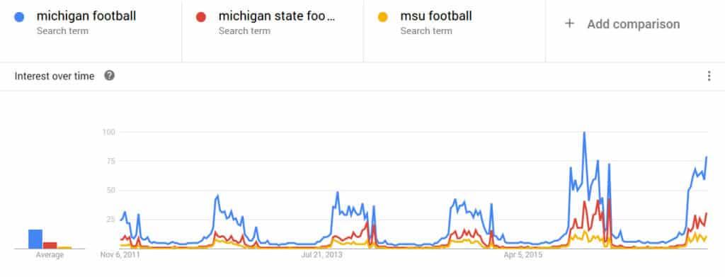 msu michigan google trends