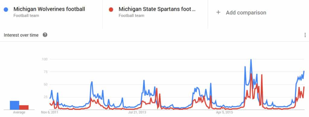 wolverines spartans google trends
