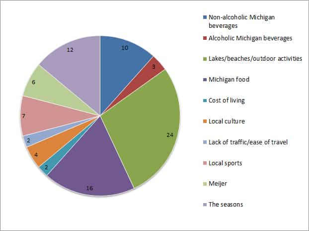 Best things about Michigan graph